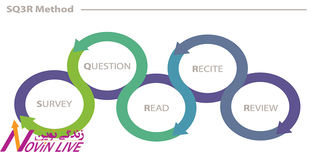 فن خوانش SQ3R را فرابگیرید  -چگونه بهتر مطالعه کنیم و چگونه موثرتر گوش دهیم